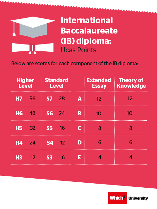 New Ucas Tariff - International Baccalaureate
