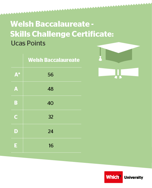 New Ucas Tariff - Welsh Baccalaureate