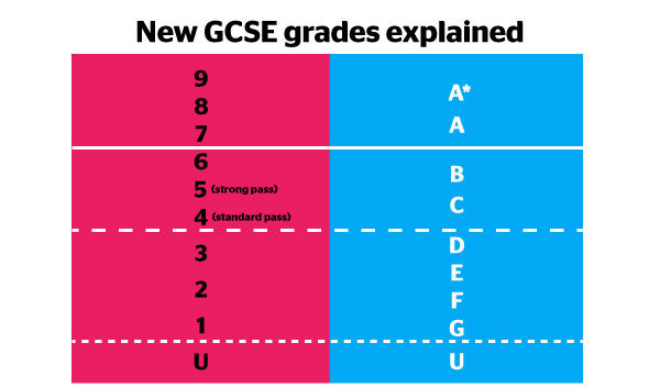 New GCSE grading system | Which? University