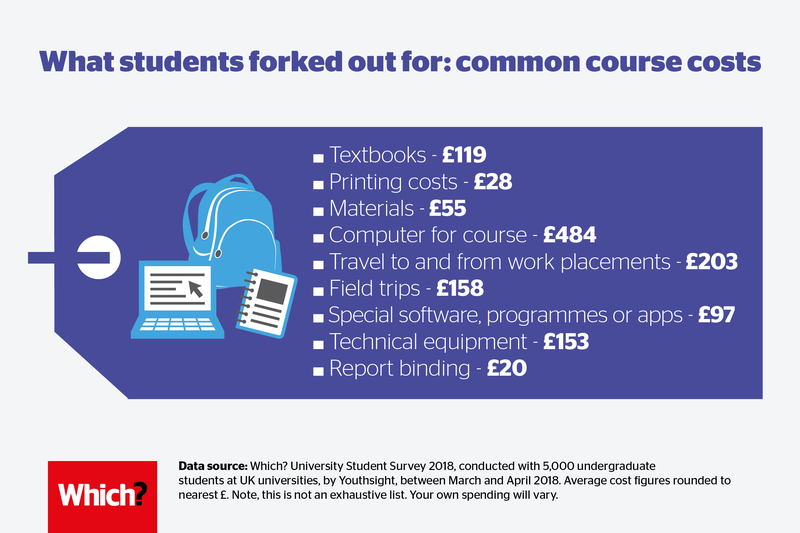 University course costs: what students covered themselves | Which? University