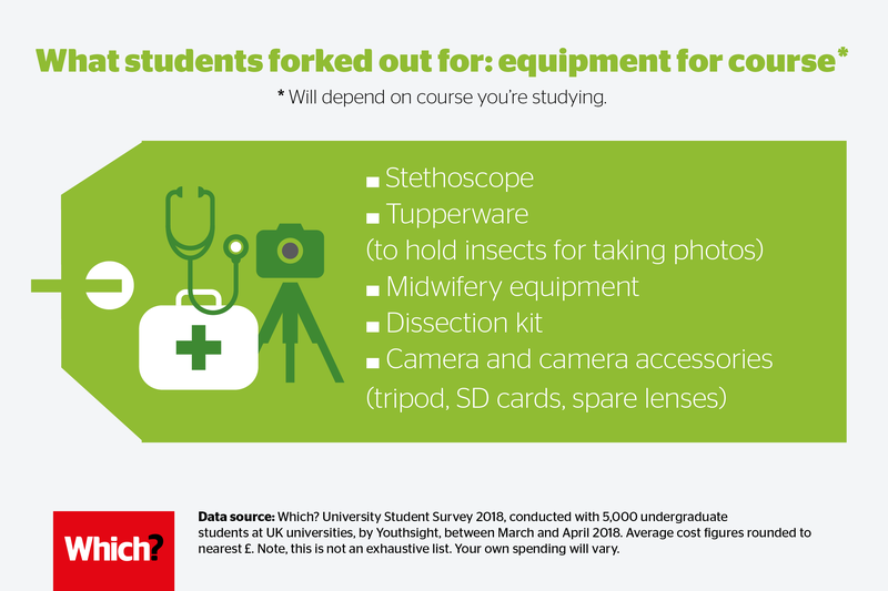 University course costs - equipment: what students covered