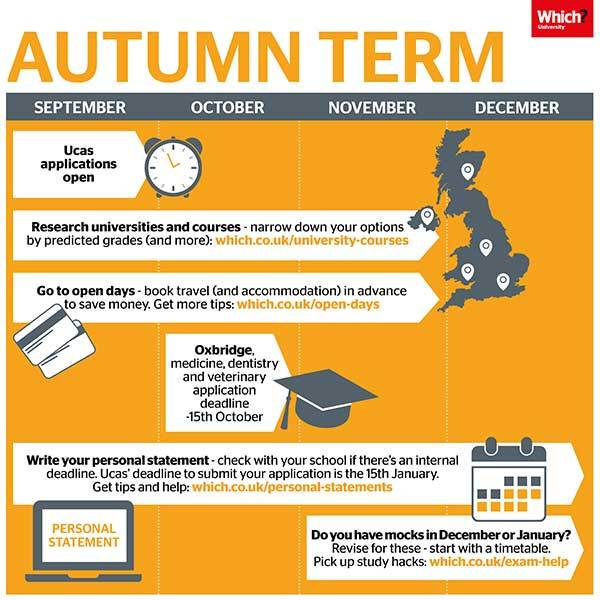 Year 13: Key times during Autumn Term