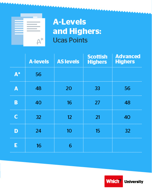 Understand your A-level and higher points