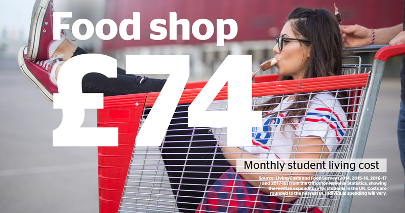 Average costs of university - food shop