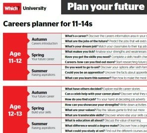 A3 careers planner for 11-14s