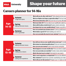 A3 careers planner for 14-16s