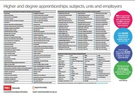 Higher and degree apprenticeships poster